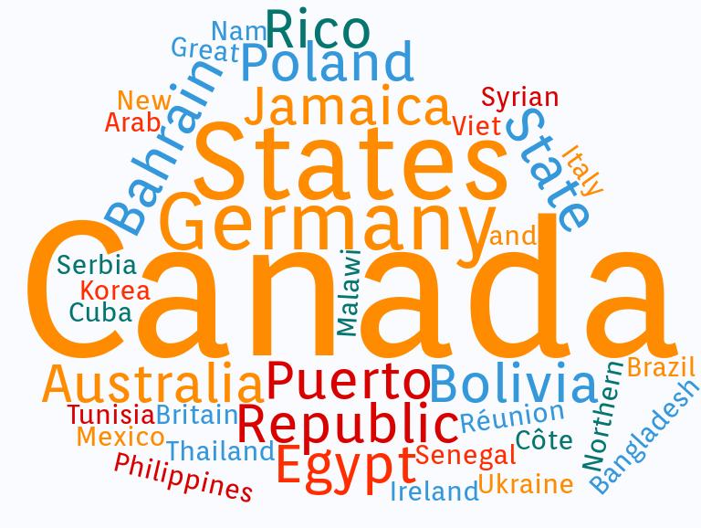 Nube de palabras de los países con los mismos temas presentados en el Almacén de Ideas de IFLA por Colombia